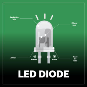 led-diode-za-unutar-bloga
