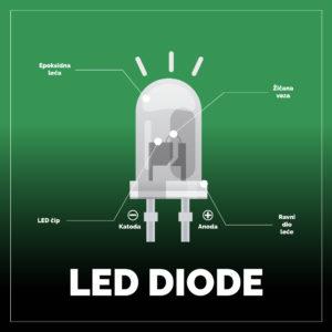 led-diode-za-unutar-bloga